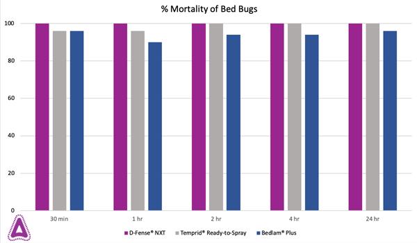 bedbug_studies.BLOGgrphic